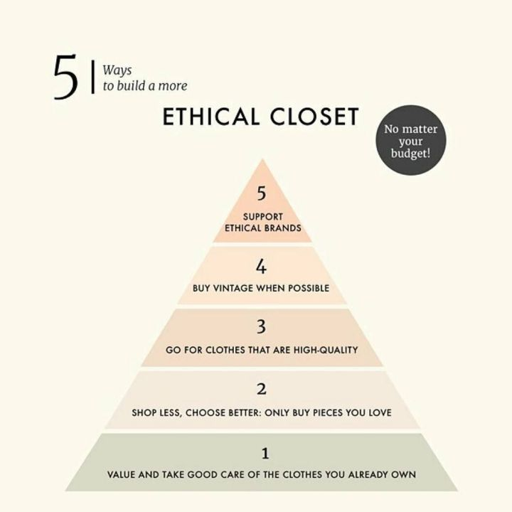 ethical pyramid